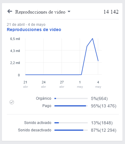 Nuevas Estadísticas de Facebook Video Ads
